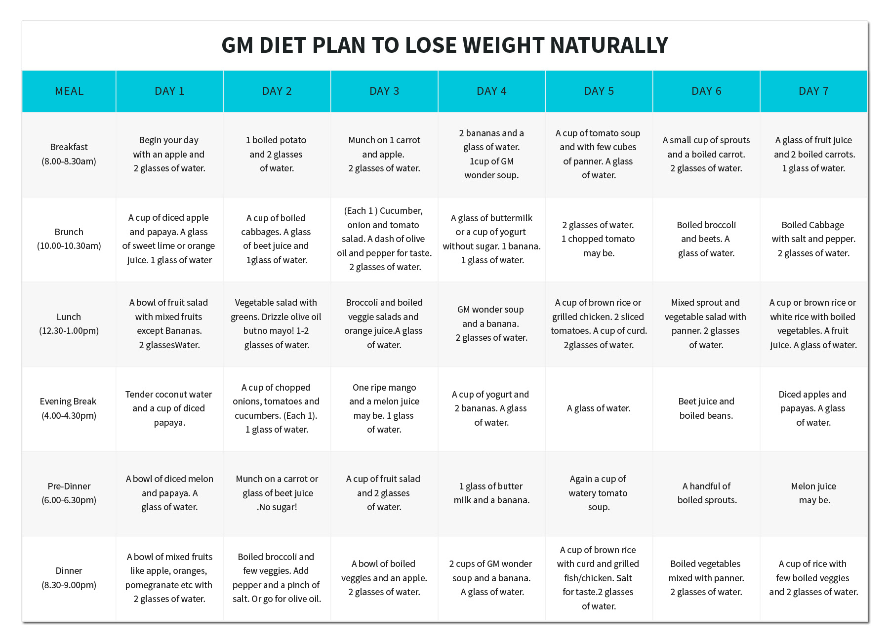 gm diet plan to lose weight naturally